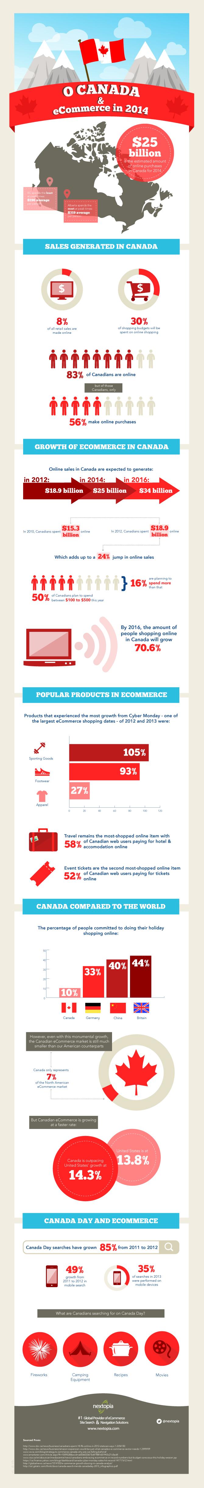 Comercio electrónico en Canadá