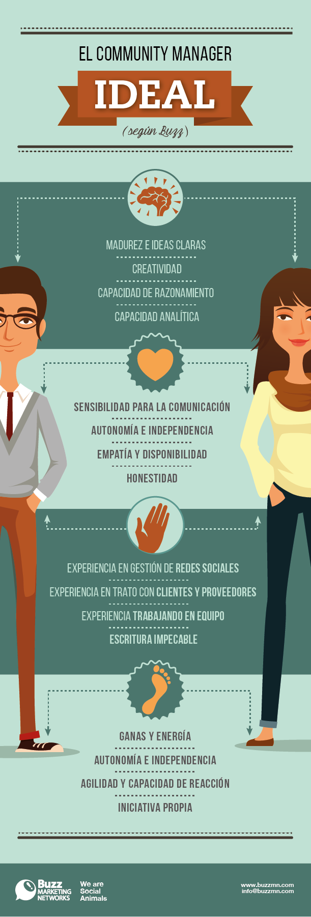 El Community Manager ideal