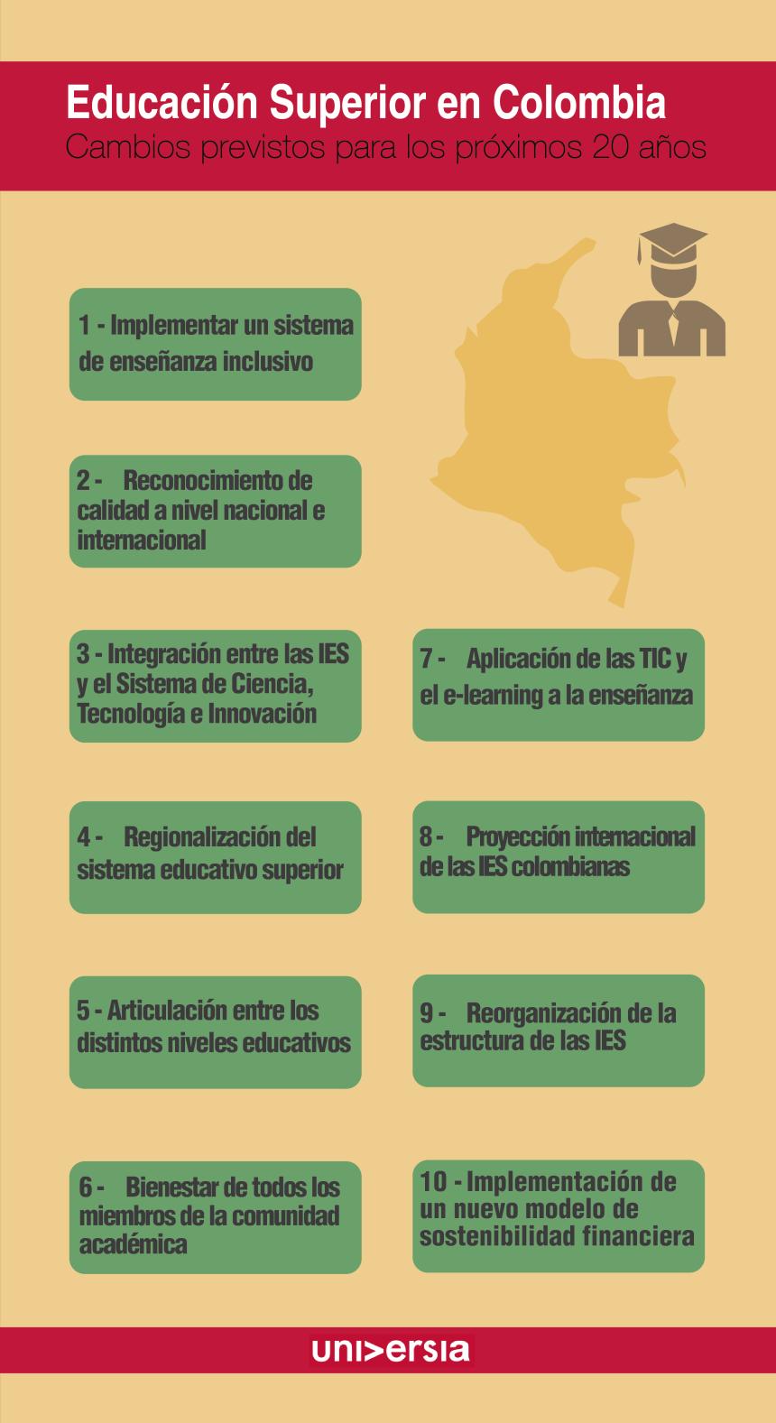 Educación superior en Colombia: próximos 20 años