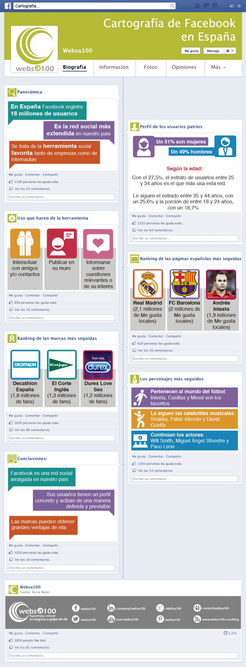 Panorama actual de FaceBook en España