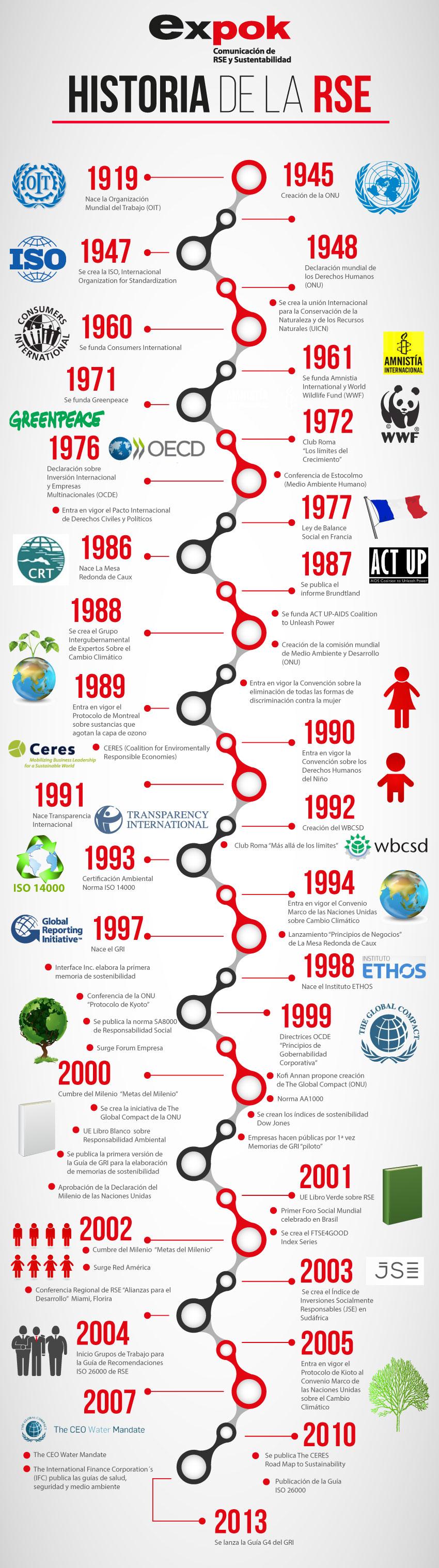 Historia de la Responsabilidad Social Empresarial (RSE)