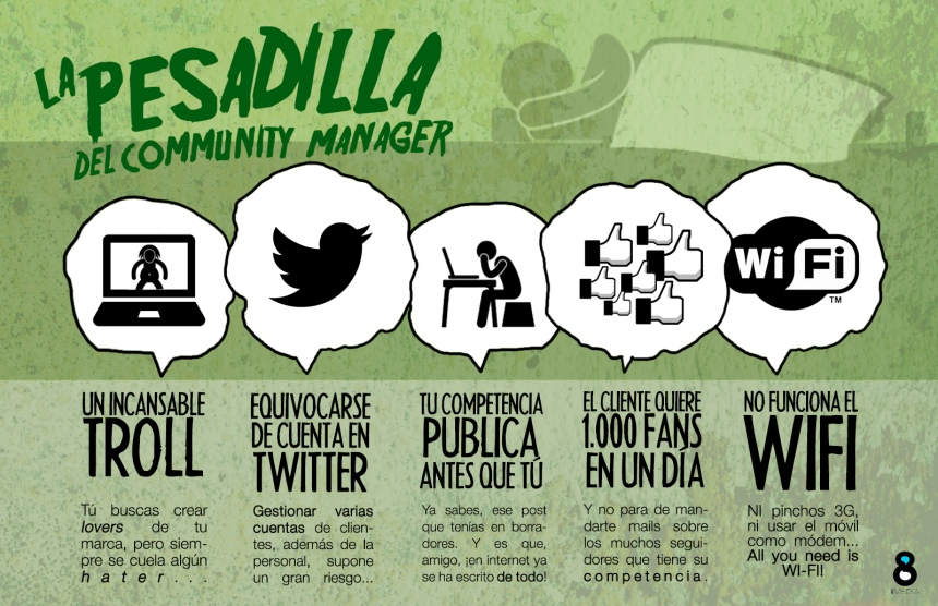Las pesadillas del Community Manager