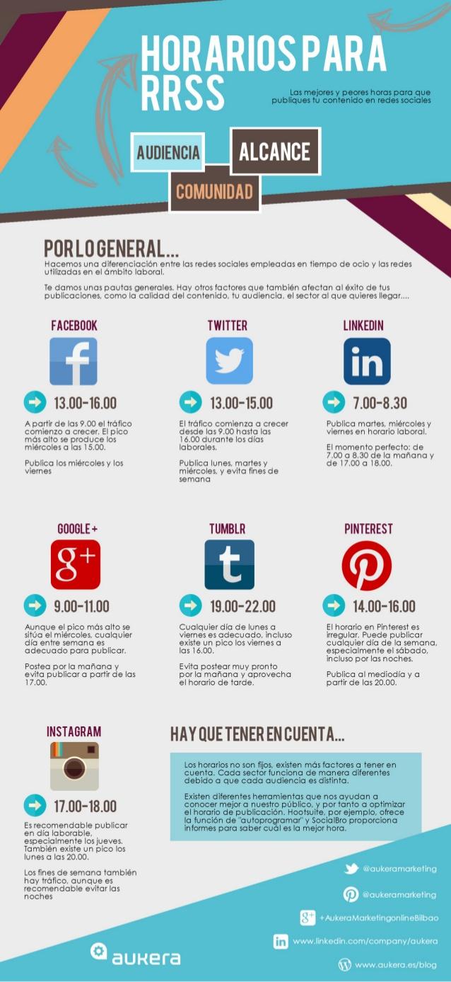 Los horarios de las Redes Sociales