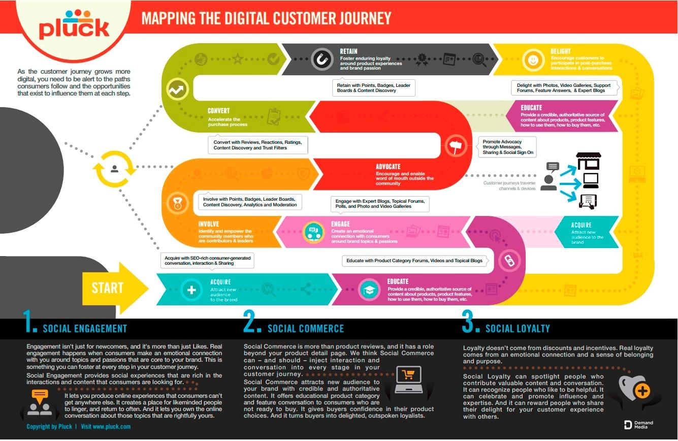 Qu 233 Es El Mapa De Experiencia De Cliente Infografia