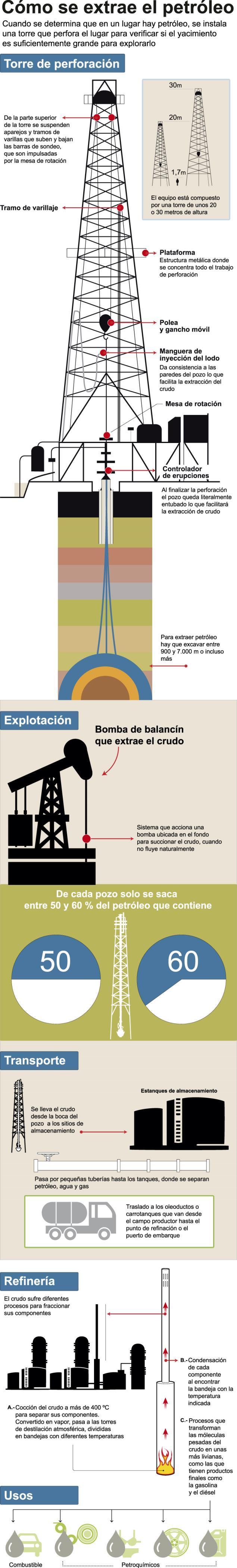 Así se extrae y procesa el petróleo