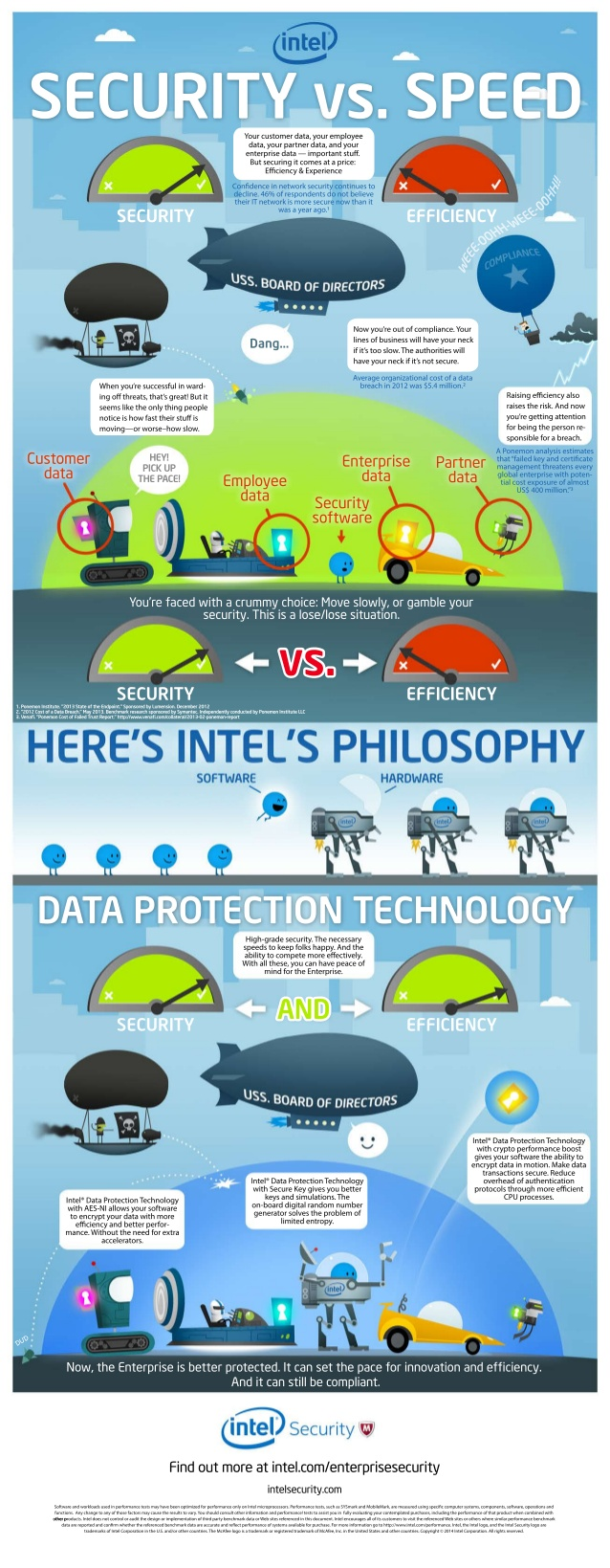 Protección de datos: seguridad vs velocidad