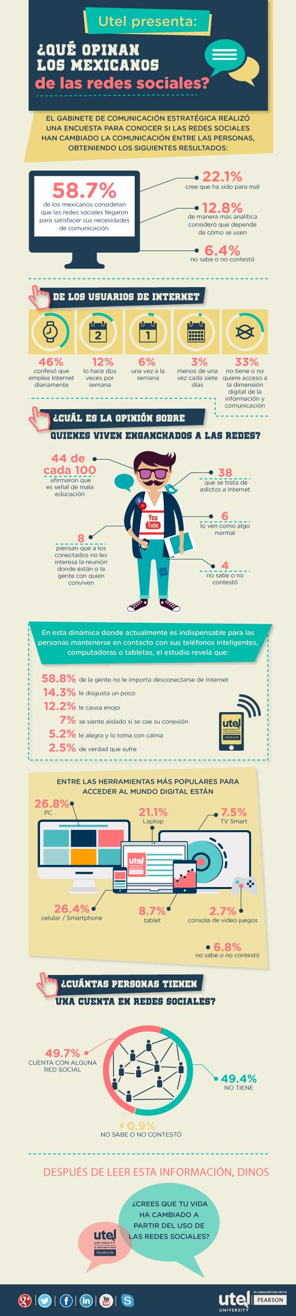 Qué opinan los mexicanos de las Redes Sociales