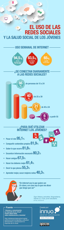 El uso de las redes sociales y la salud social de los jóvenes