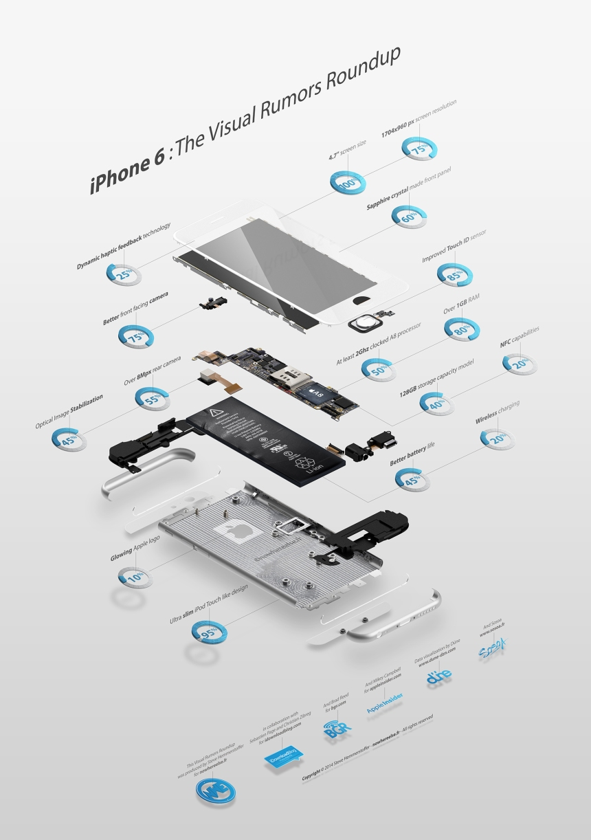 iPhone 6: cómo será según los rumores