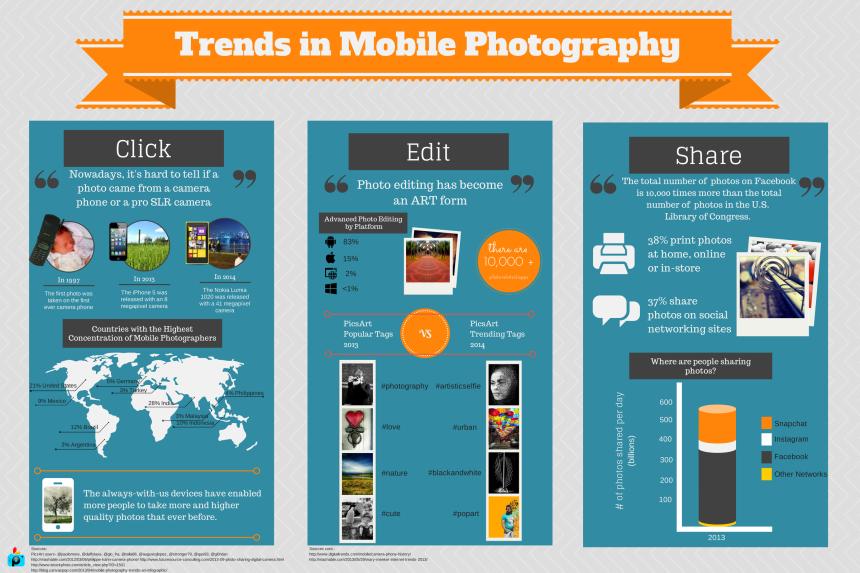 Tendencias en fotografía móvil