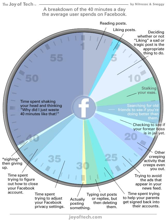 En que gastamos los 40 minutos diarios de FaceBook