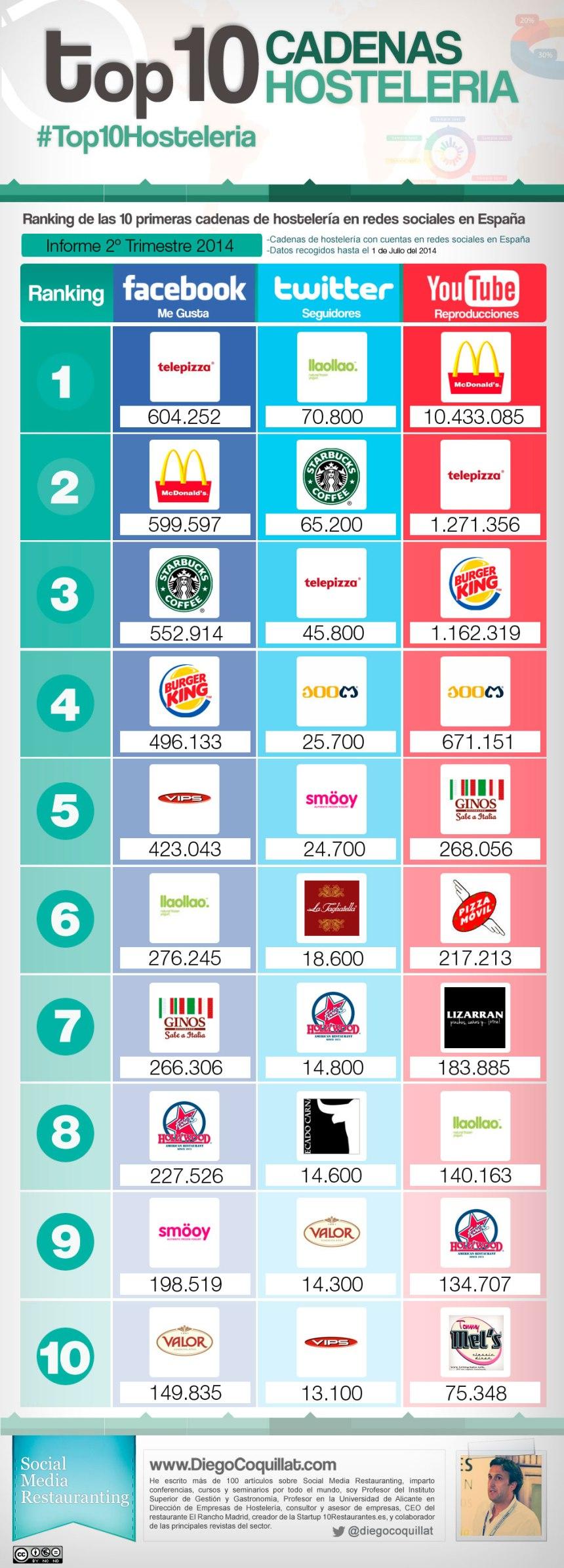 Top 10 cadenas hostelería en Redes Sociales (España 2T/2014)