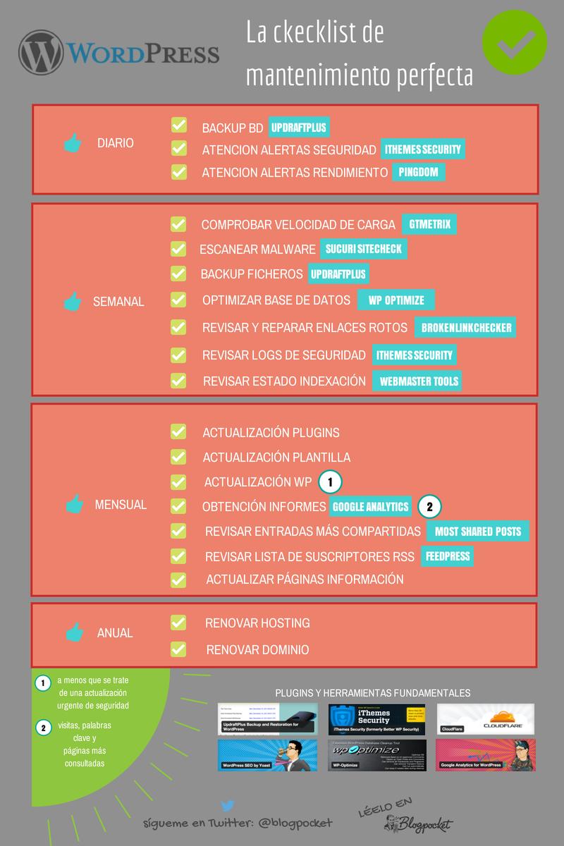Checklist para un mantenimiento perfecto de tu blog de WordPress