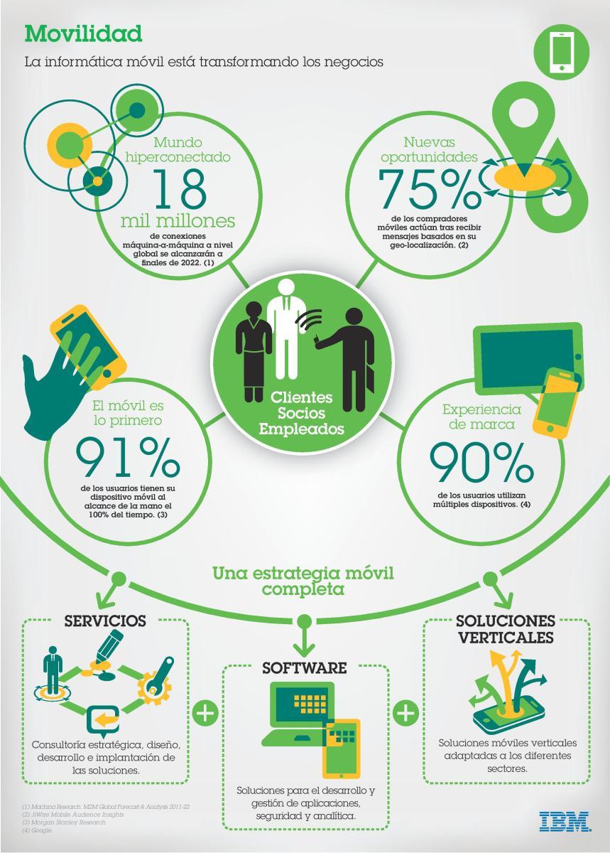 La movilidad está cambiando los negocios