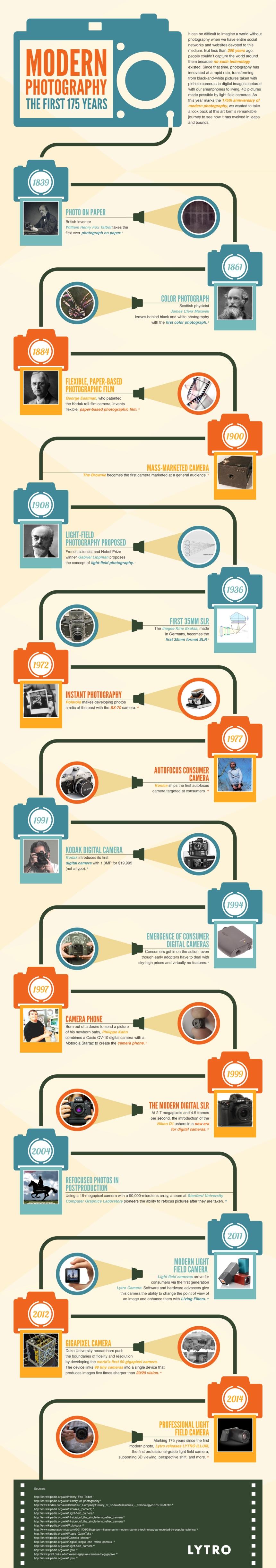 Los 175 primeros años de la fotografía