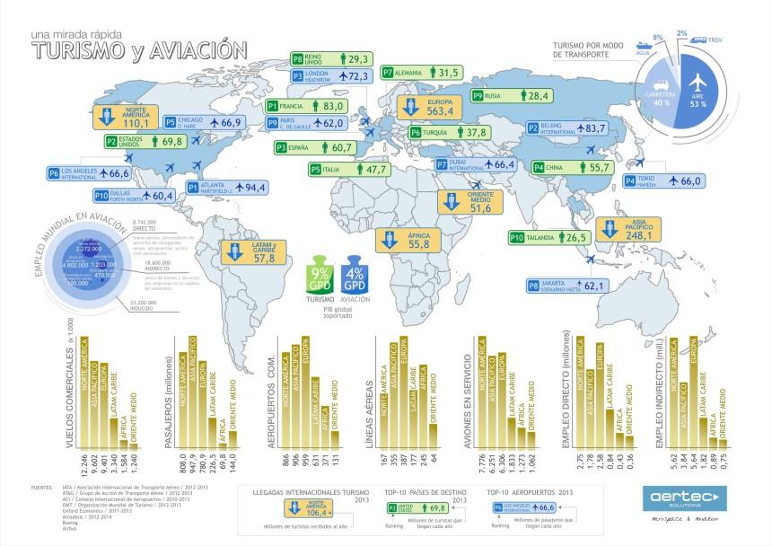 La estrecha relación entre aviación y turismo