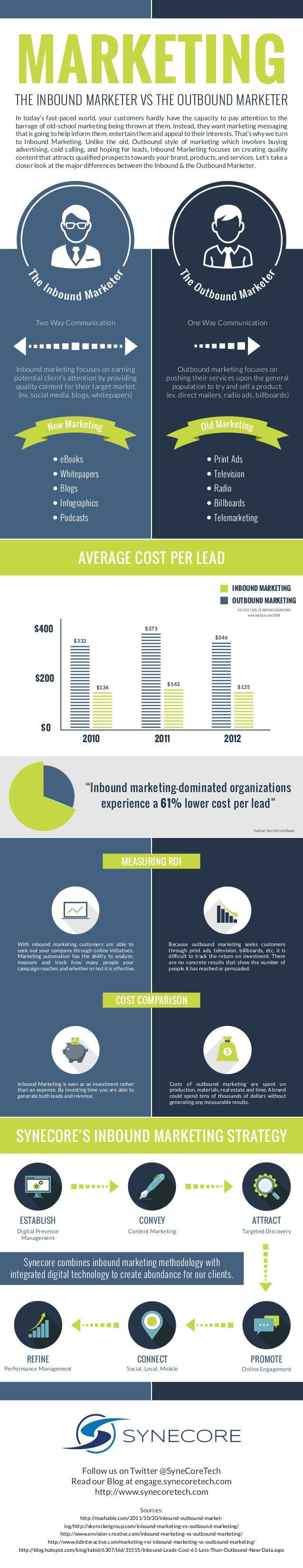 ¿Eres un profesional del marketing outbound o inbound?