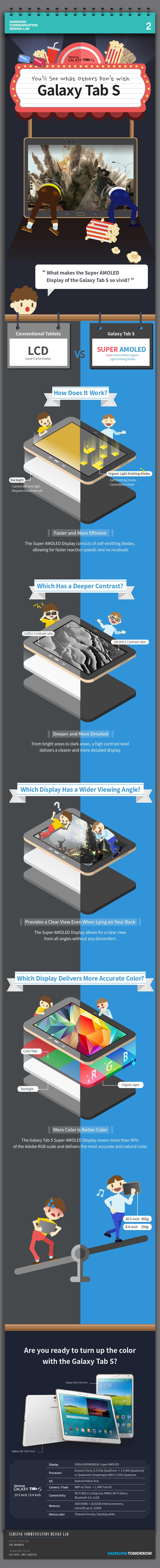 Tecnología LCD vs tecnología Super AMOLED