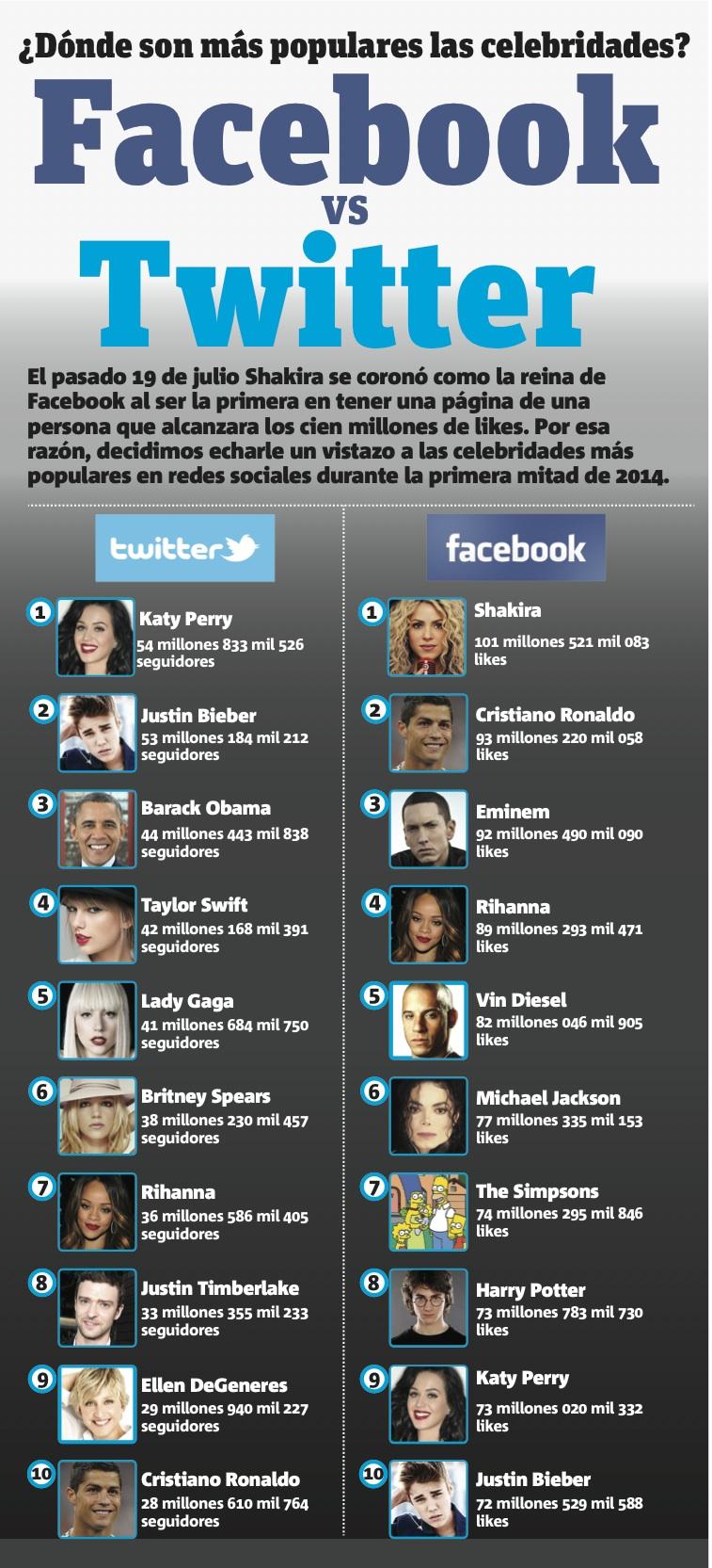 Los que más seguidores tienen en Twitter y FaceBook
