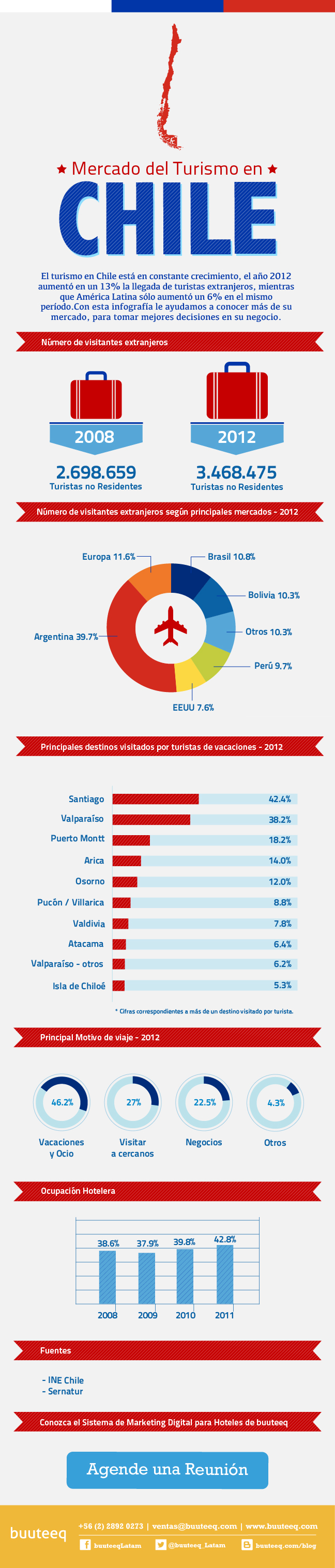 Mercado de turismo en Chile
