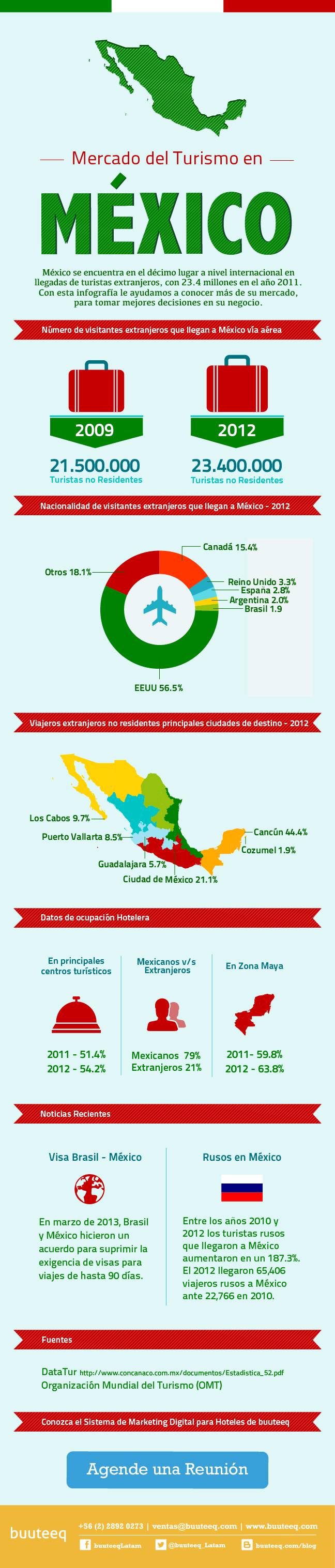 Mercado del turismo en México