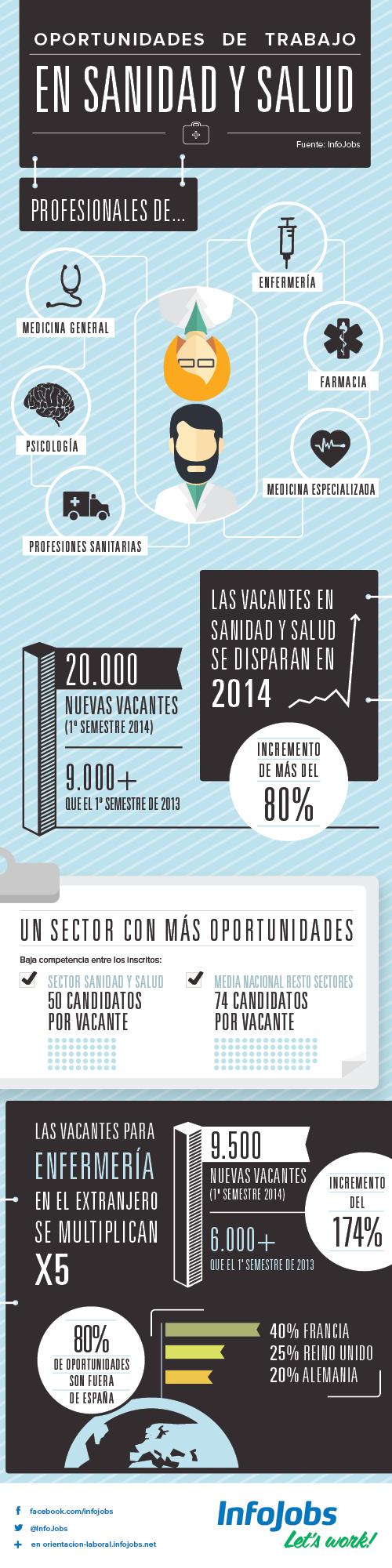 Oportunidades de empleo en sanidad y salud