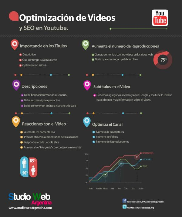 Optimización de vídeo y SEO en YouTube
