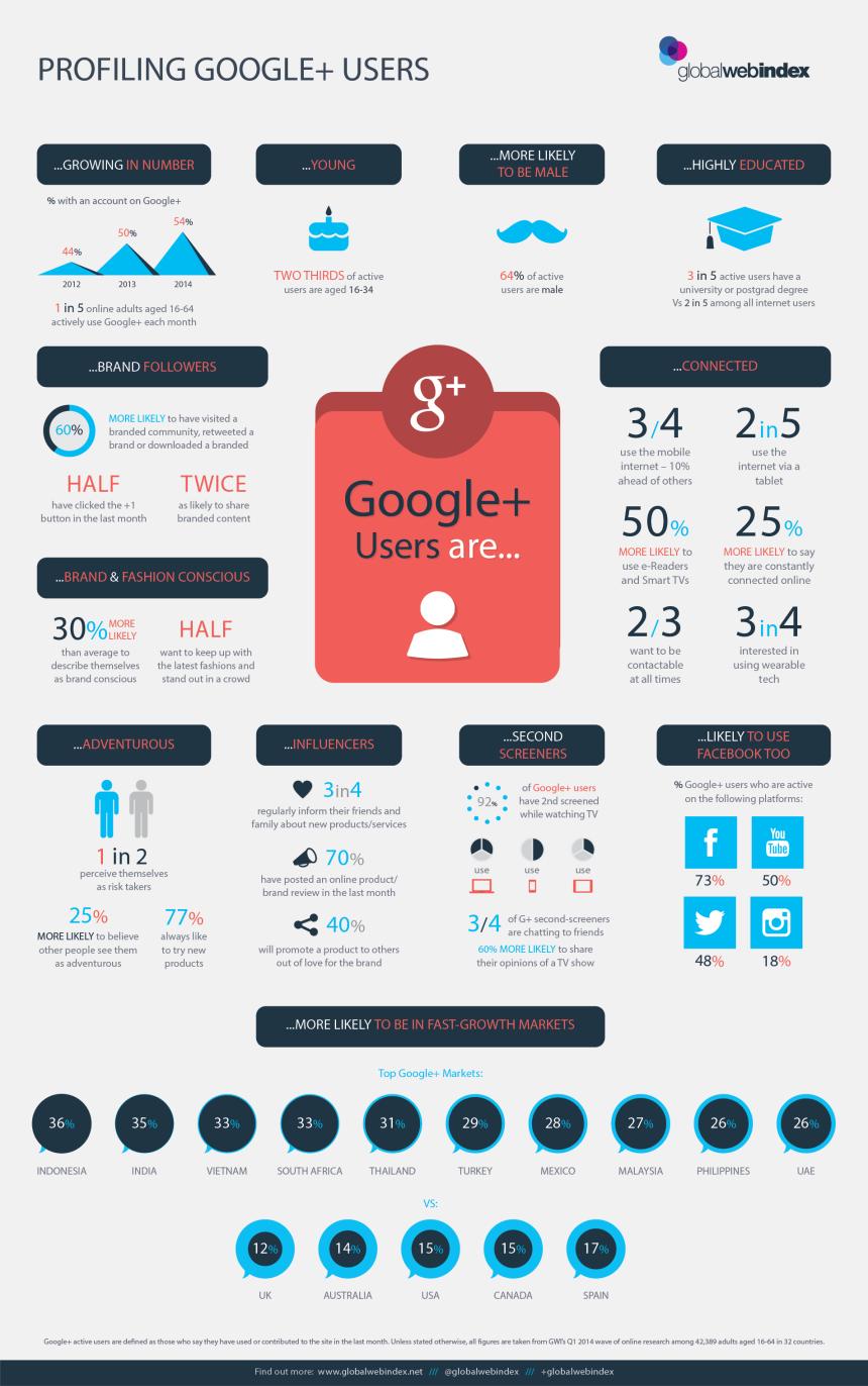 Perfil de los usuarios de Google +