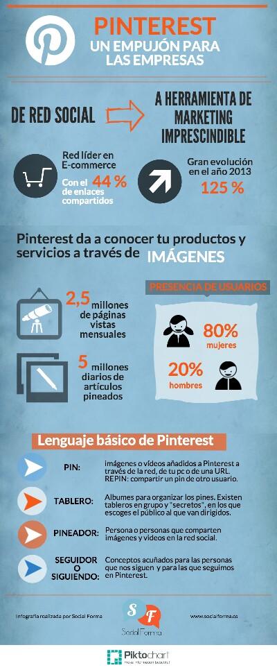 Pinterest: un empujón para las empresas