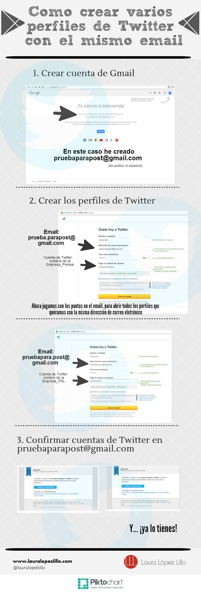 Cómo crear varios perfiles de Twitter con un solo email