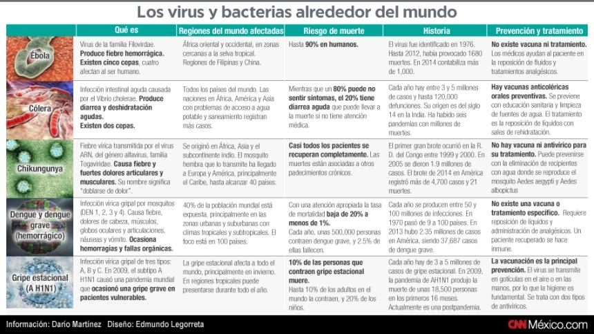 Virus y bacterias alrededor del Mundo