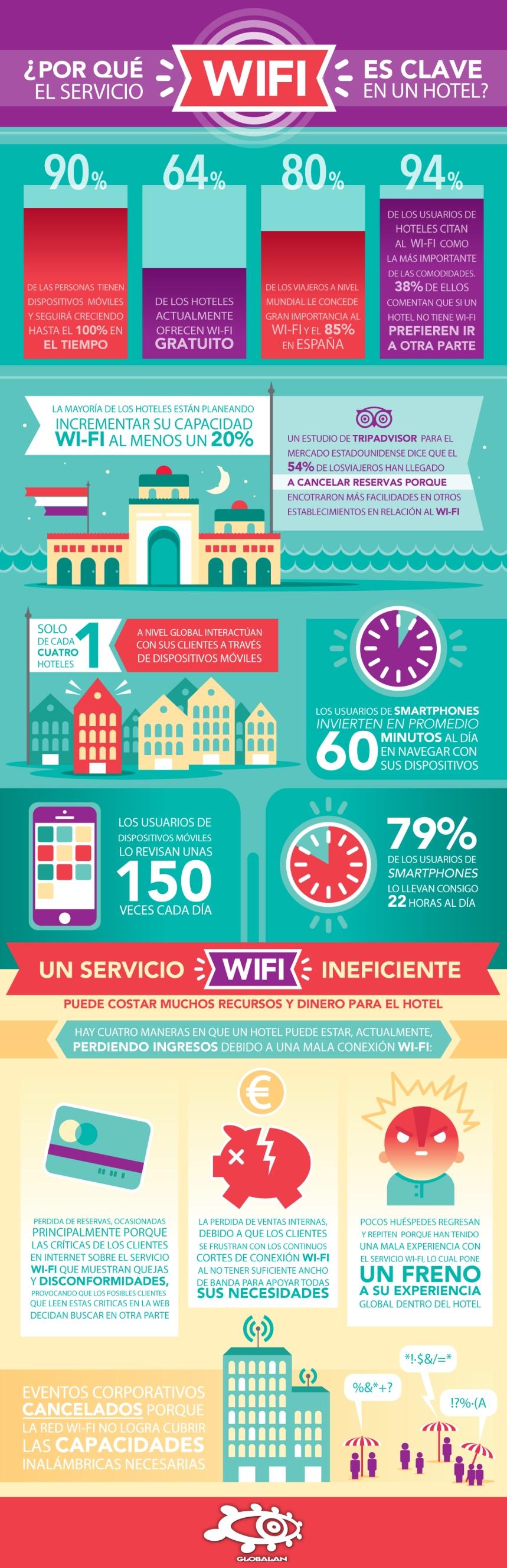 Por qué la WiFi es crítica para un Hotel