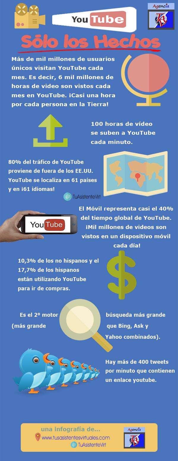 YouTube: sólo los hechos