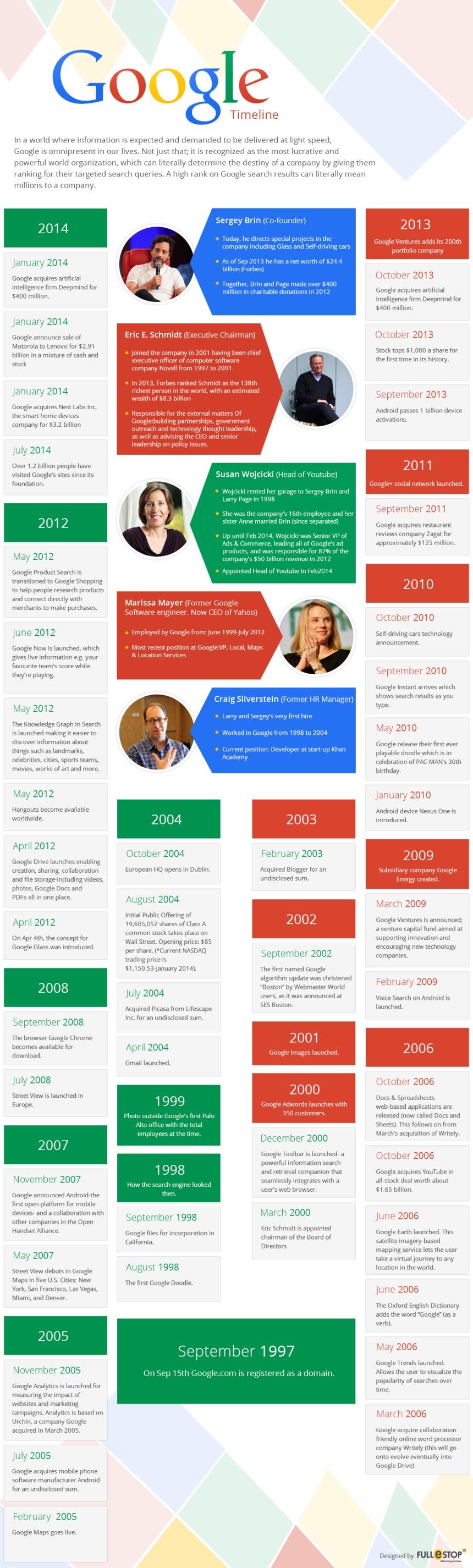 Timeline de Google