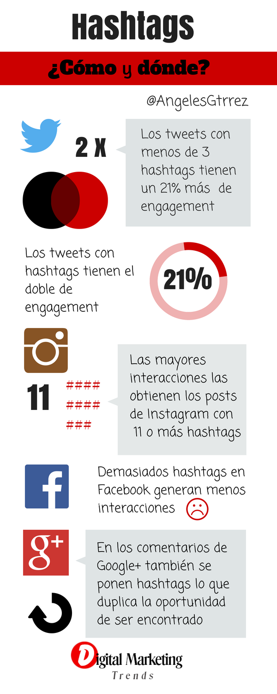 Hashtags: cómo y dónde