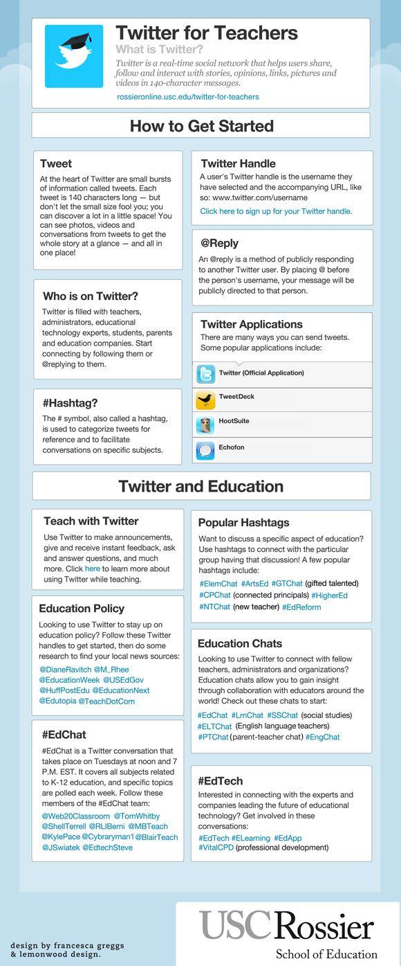 Twitter para profesores