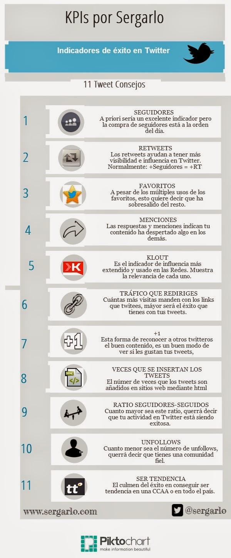 11 indicadores de éxito en Twitter