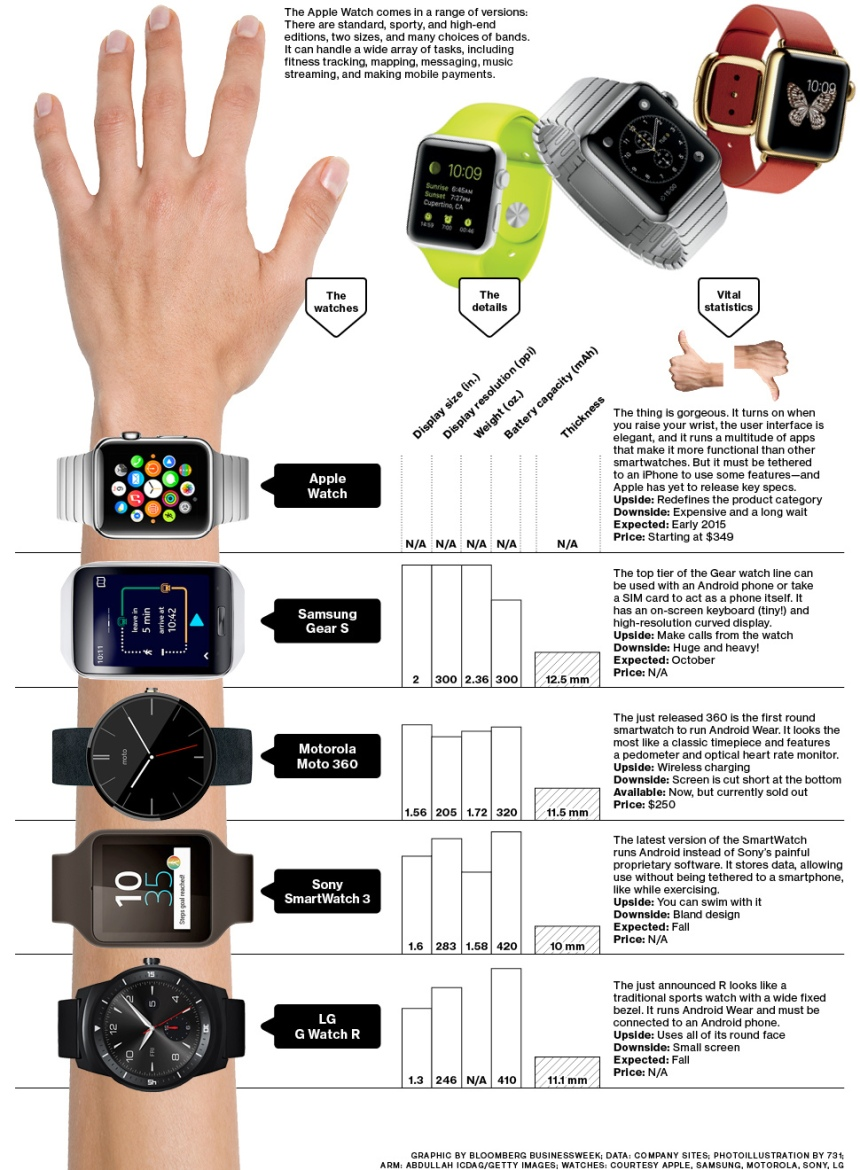 Apple watch frente a sus competidores