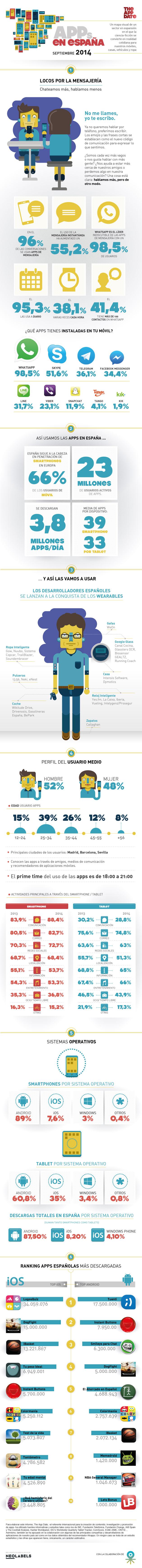 APPs en España (septiembre/2014)