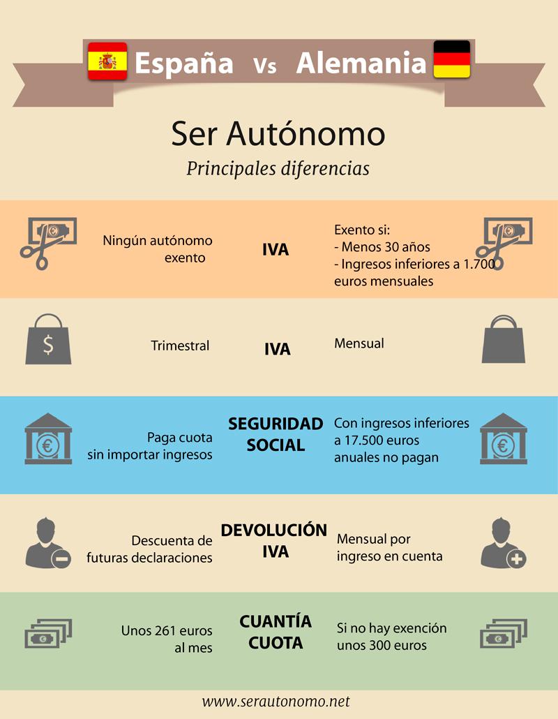 Ser autónomo en España vs. Alemania