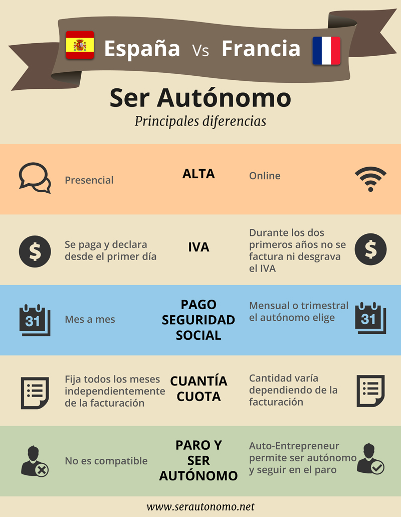 Ser autónomo en España vs. Francia