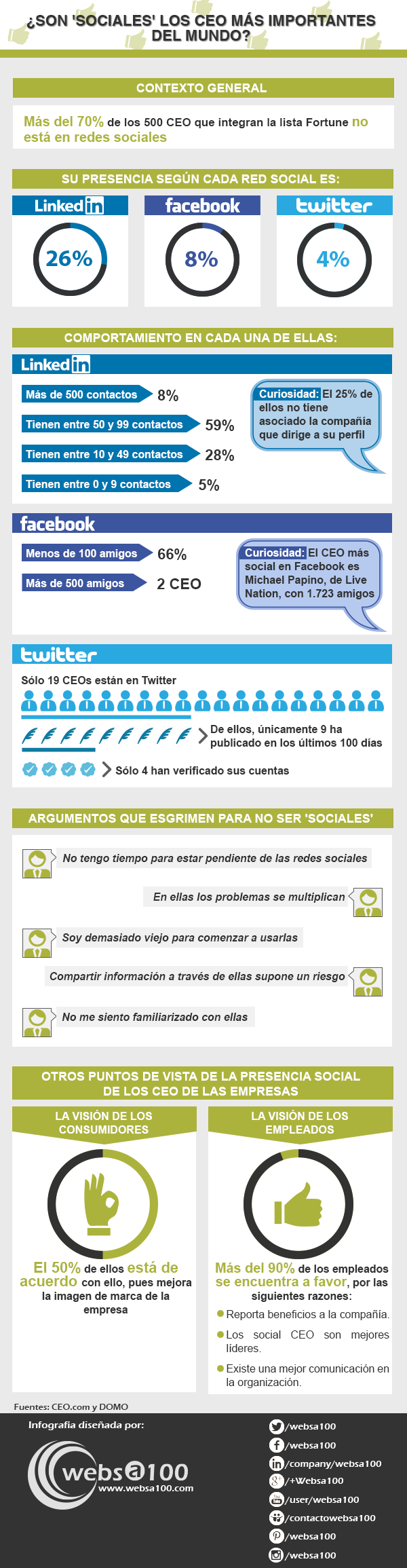 Cómo usan los CEO las Redes Sociales