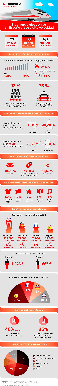 El comercio electrónico en España crece rápidamente