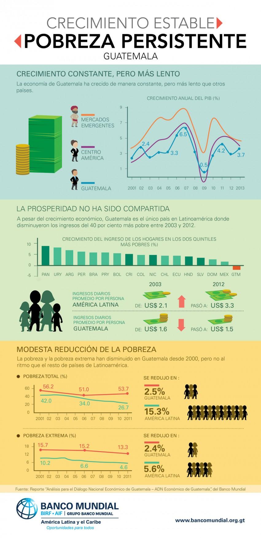 Crecimiento y pobreza en Guatemala