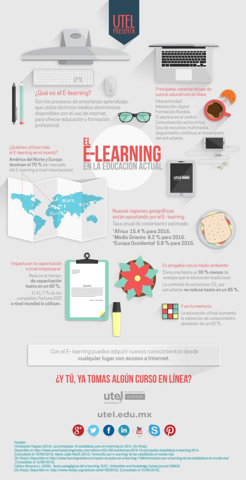 El eLearning en la educación actual