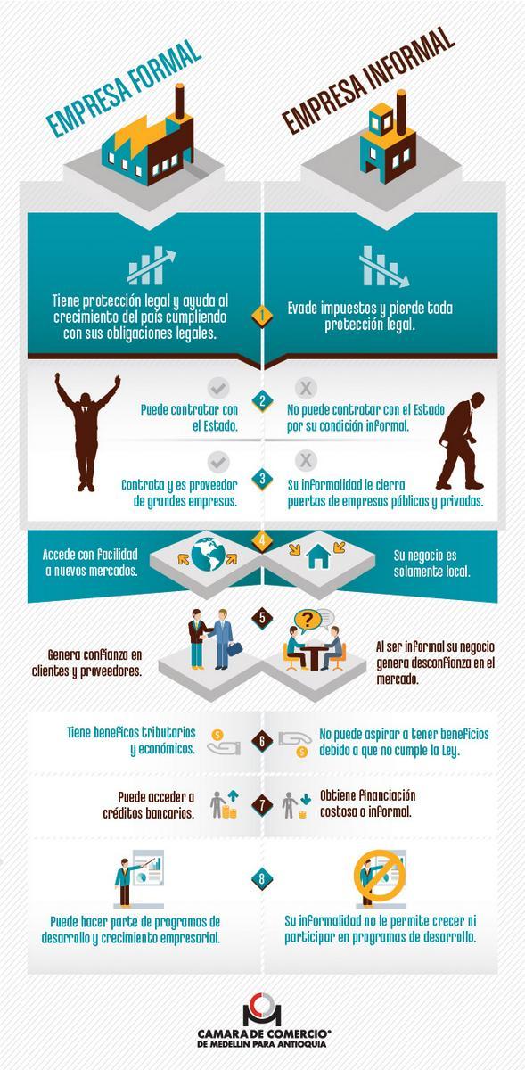 Empresas formales vs informales