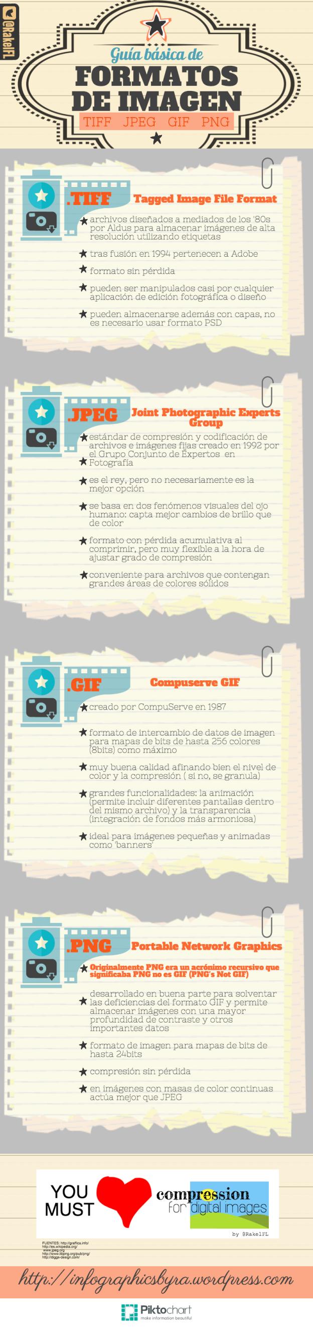 Guía básica de los formatos de imagen