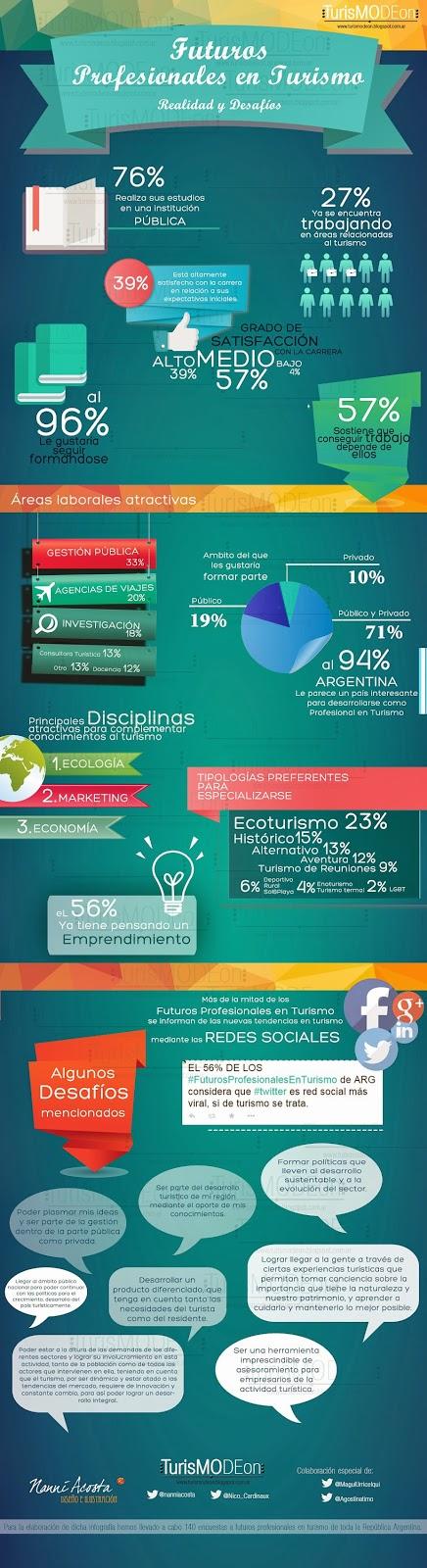 Cómo serán los futuros profesionales de turismo en Argentina