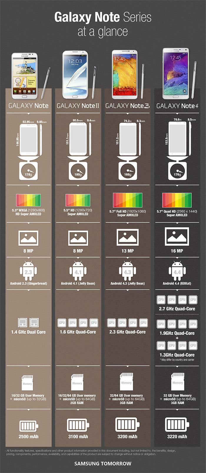 Evolución de la Samsung Galaxy Note