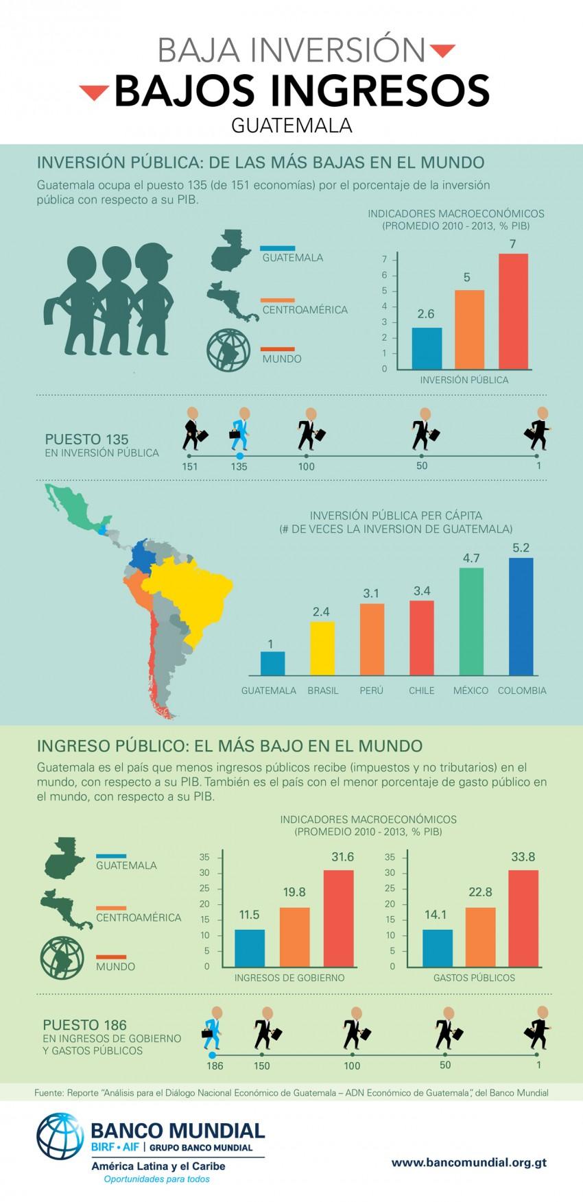 Guatemala: baja inversión pública